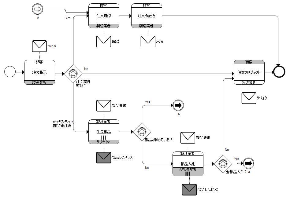スタンドアロンコレオグラフィ図の例(BPMN2.0標準 図7.7)