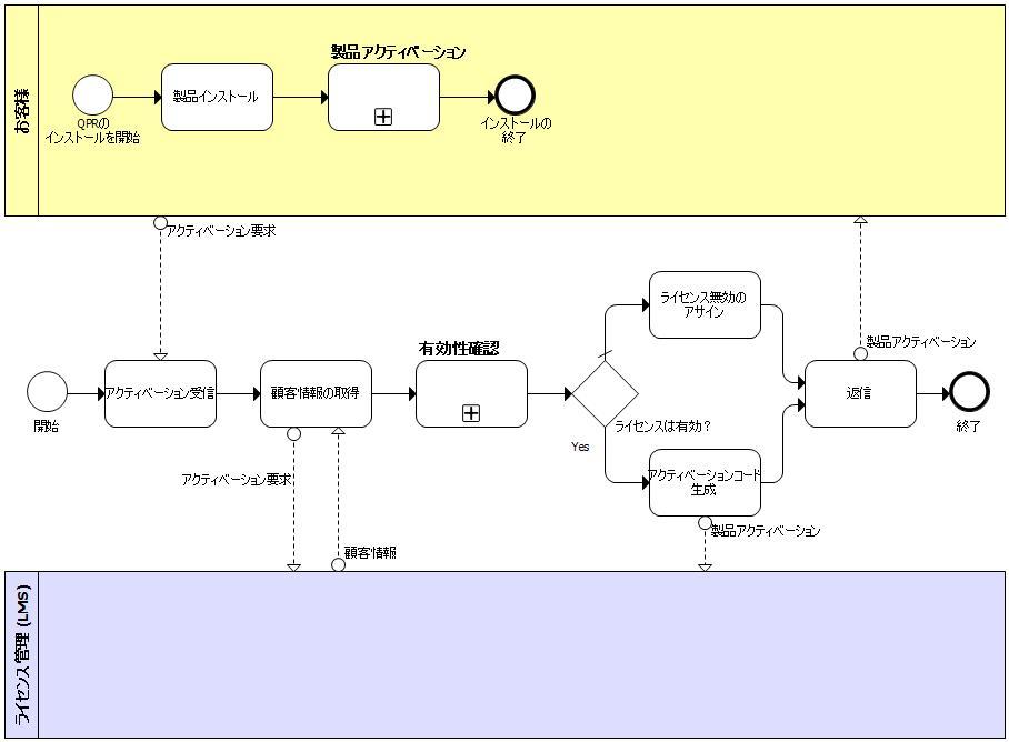 BPMNフロー図サンプル
