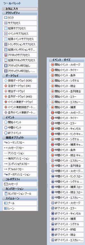 BPMN2.0テンプレートのツールパレット