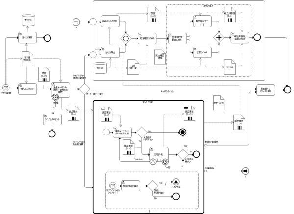 スタンドアロンプロセス(オーケストレーション)図(BPMN2.0標準 図7.8)